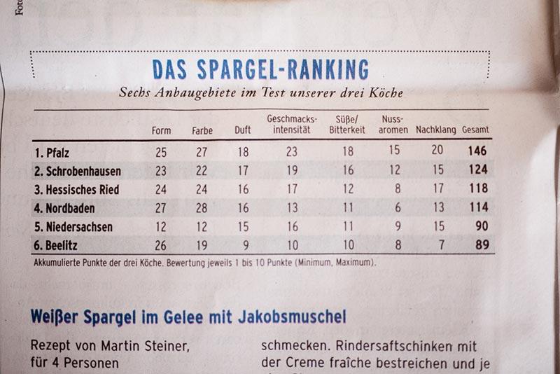 Beelitz-asperge A berlin - Photo copyright Didier Laget